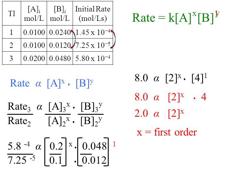 x 1 y Rate = k[A] [B] 8.0 α [2]x  [4]1 Rate α [A]x  [B]y